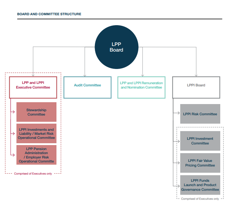 A diagram to illustrate how LPP is governed