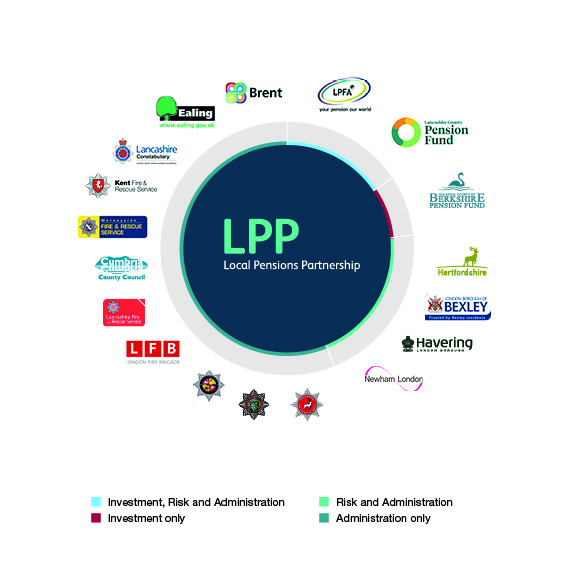 A diagram containing all of LPP's pension admin clients