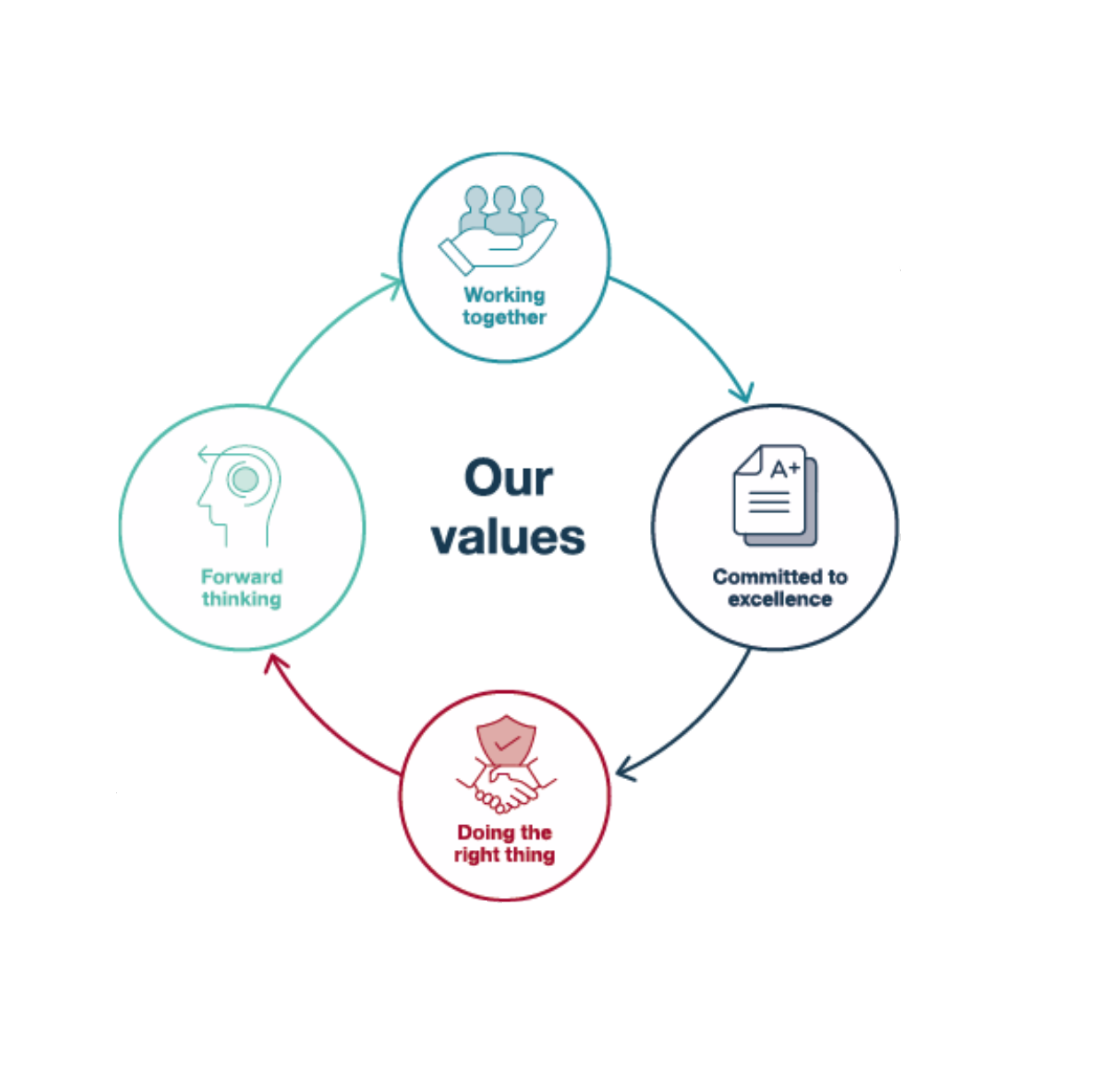 A diagram illustrating the LPP values of working together, doing the right thing, forward thinking and committed to excellence